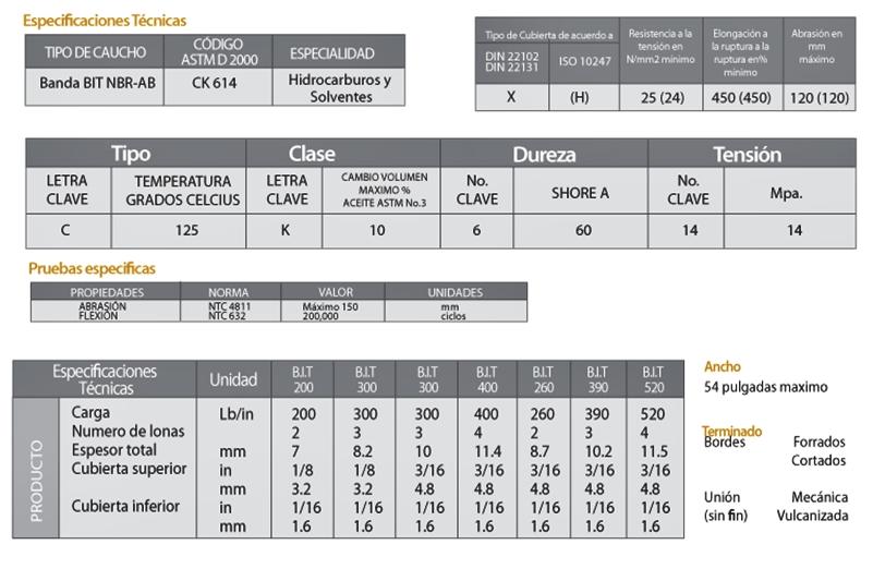 Bandas Industriales Técnicas para aceites | EYM